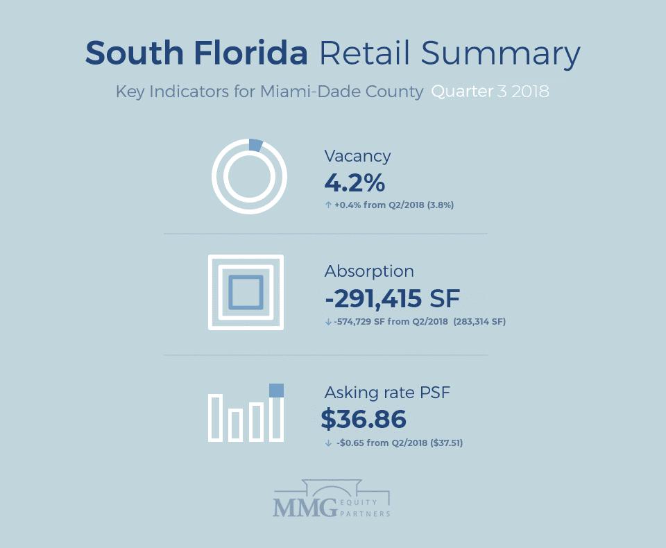 South Florida Retail Summary (Q3 2018)