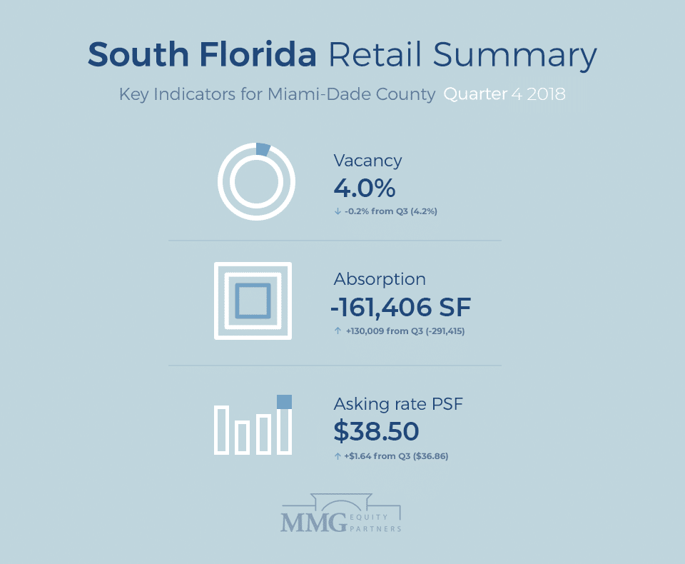 South Florida Retail Summary (Q4 2018)