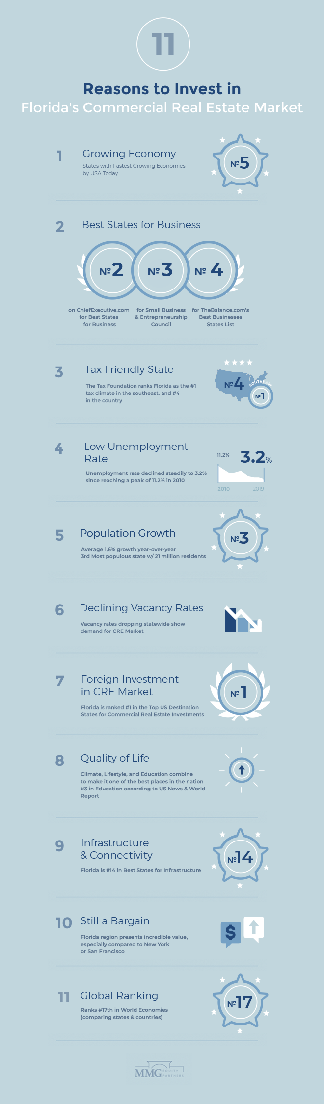 11 Reasons to Invest in Florida Commercial Real Estate - MMG Equity Partners