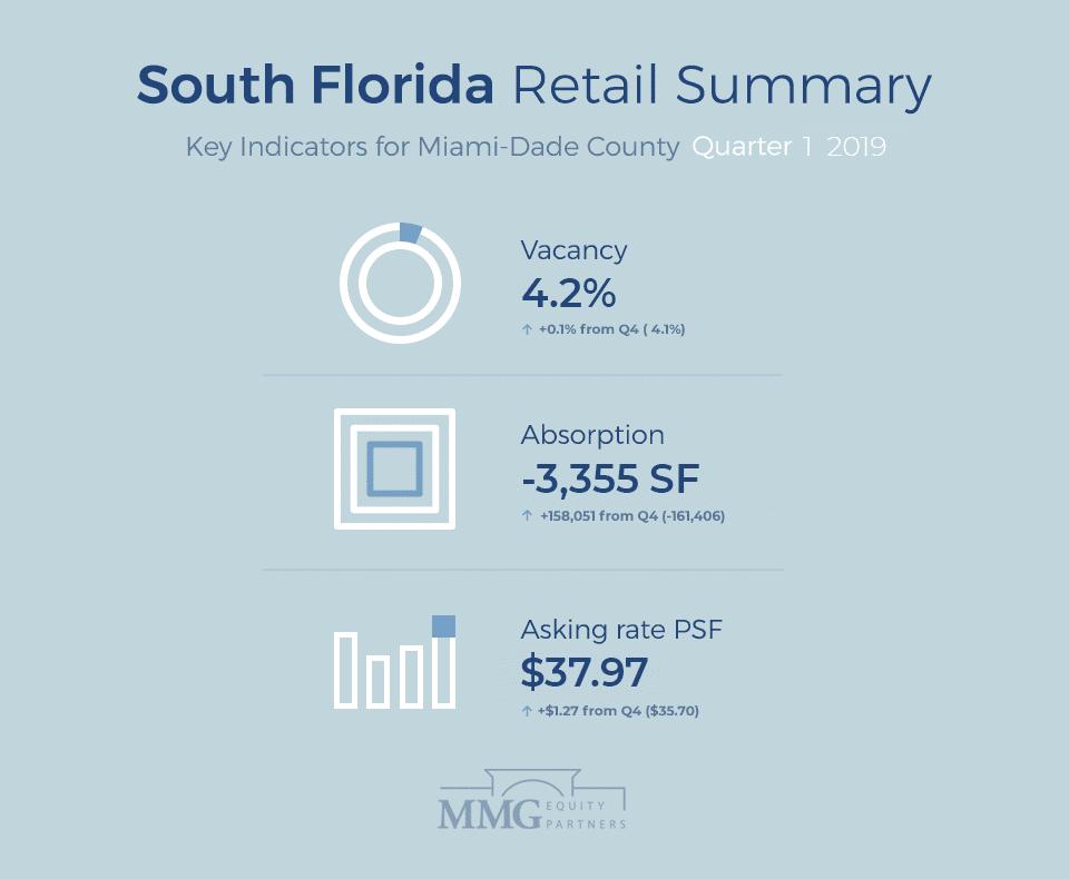 South Florida Retail Summary (Q1 2019)