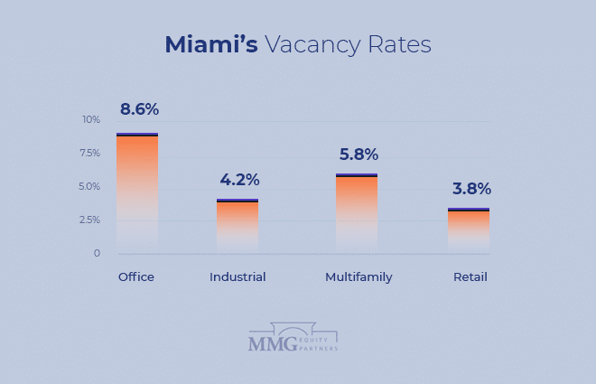 Miami Commercial Real Estate Vacancy Rates