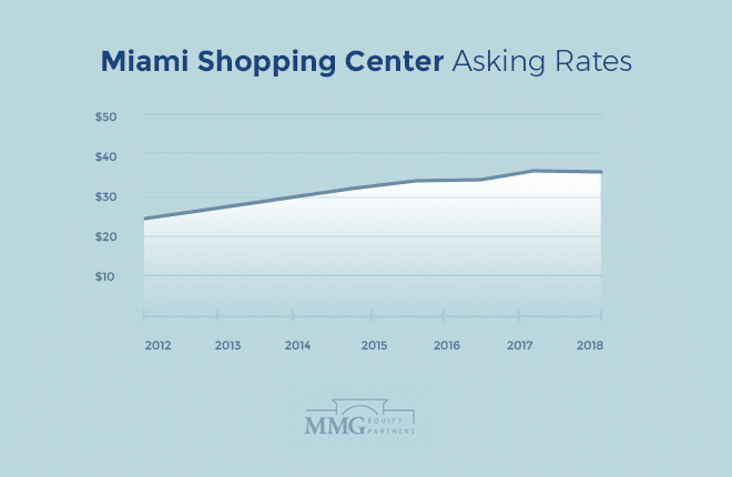 Miami Shopping Center Asking Rates