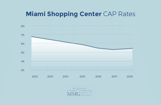 Miami Shopping Center CAP Rates