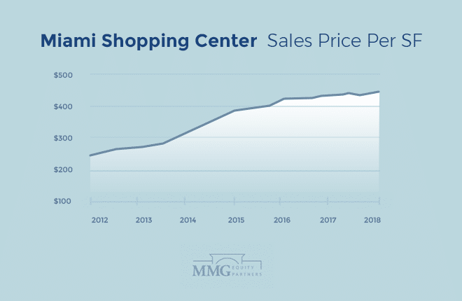 Miami Shopping Center Sales Price Per SF