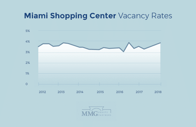 Miami Shopping Center Vacancy Rates