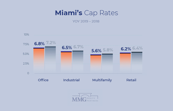 Miami Commercial Real Estate Cap Rates Comparision 2019