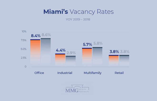 Miami Commercial Real Estate Vacancy Rates Comparison 2019