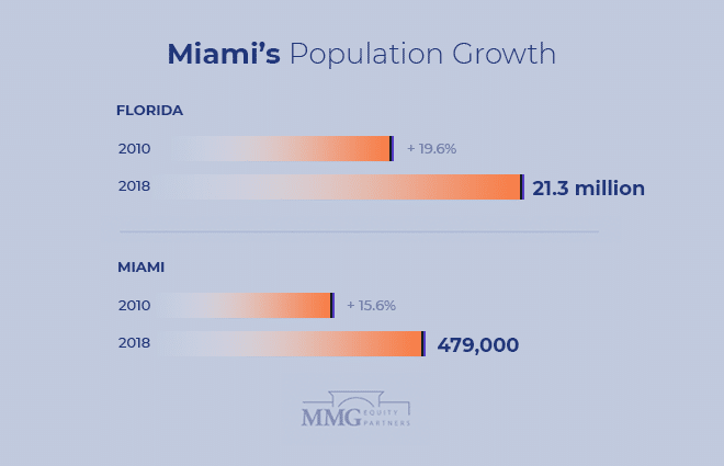 Miami Florida Population Growth