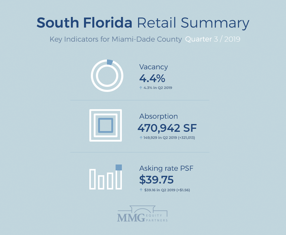 South Florida Retail Summary Q3 2019: Leases, Sales & Construction Projects