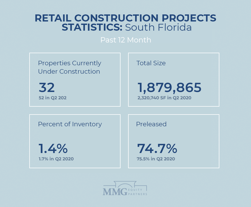 Top South Florida Retail Real Estate Construction Statistics Q4 2020 - MMG Equity Partners