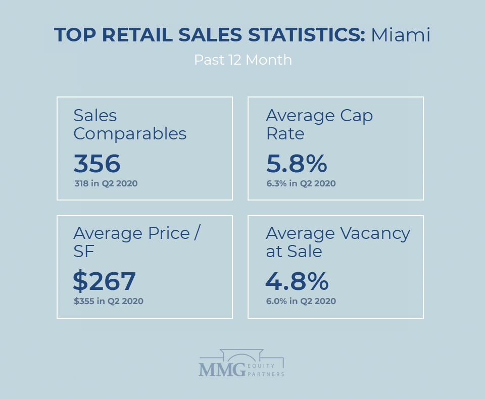 Top South Florida Retail Real Estate Sales Statistics Q4 2020 - MMG Equity Partners