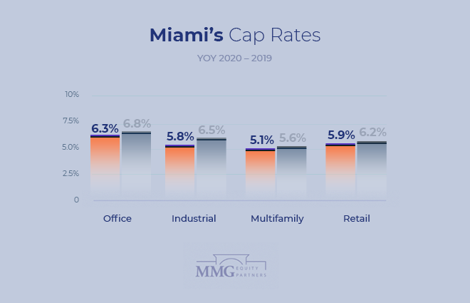 Miami Commercial Real Estate Cap Rates 2020 - MMG Equity Partners