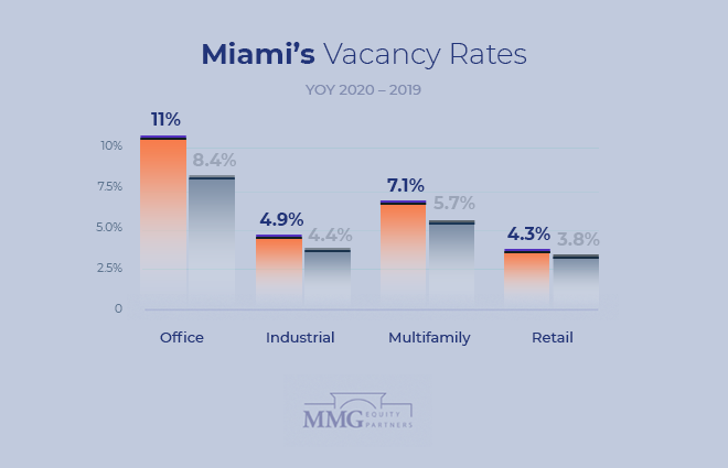 Miami Commercial Real Estate Vacancy Rates 2020 - MMG Equity Partners