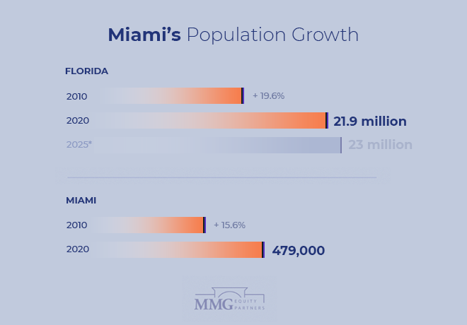 Miami Population Growth 2021 - Miami Commercial Real Estate - MMG Equity Partners